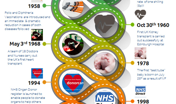 History of the NHS